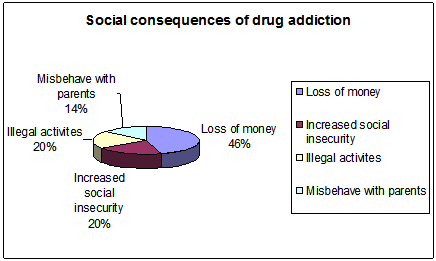Social consequences of drug addiction