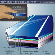 Historical Overview  of Solar Cells