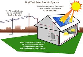 Report on Future Prospect of Solar Energy in Bangladesh