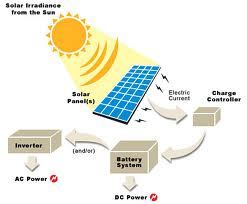 Future Prospect of Solar Energy in Bangladesh
