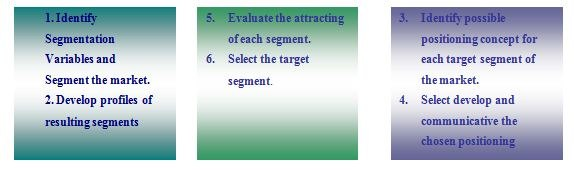 Steps in market segmentation, targeting and positioning