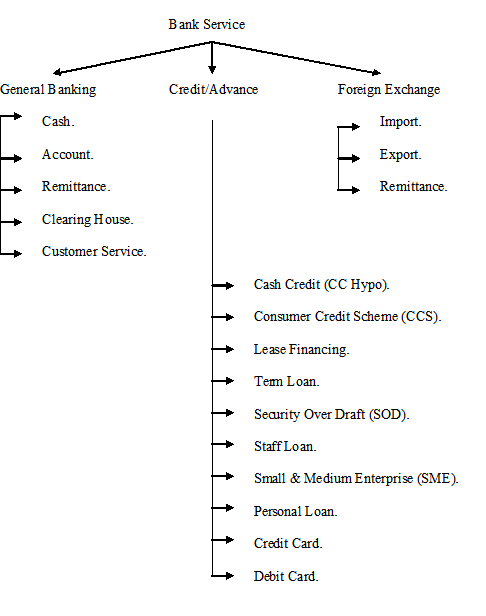 Structure of the Banking service