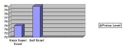 Super Excel