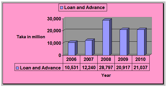 loan and advance banking system of Banking & wealth fis has unparalleled scale and portfolio of banking, wealth and retirement assets designed to meet unique priorities of our clients.