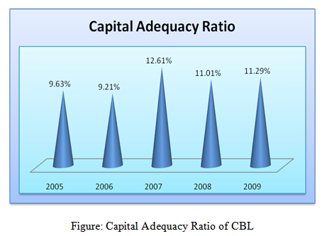The Capital adequacy Ratio of CBL