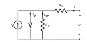 The equivalent circuit of a solar cell