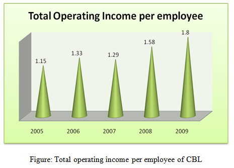 Total operating income per employee of CBL