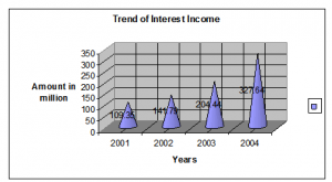 Trend of Interest Income
