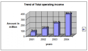 Trend of Total operating income