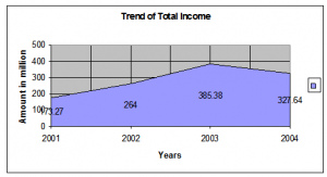 Trend of total income