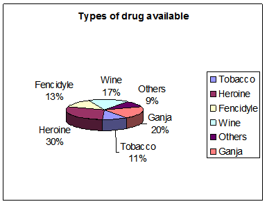 Type of drug available in Bangladesh