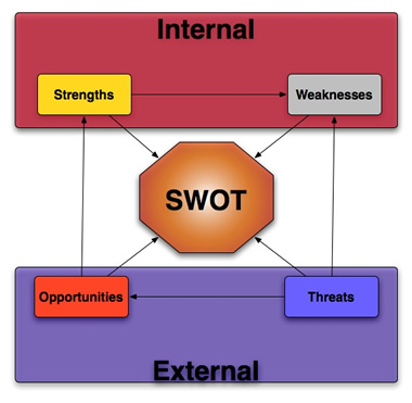 swot analysis of bank al falah Swot analysis of askari commercial bank union bank and bank alfalah the swot analysis of the bank signifies that its strengths overcome its weaknesses.