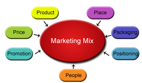 4p marketing mix thesis