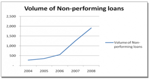Volume of Non Performing Loans (2004-2008)