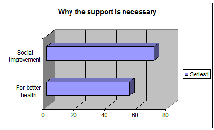 Why support is necessary for drug addicted
