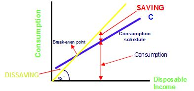 the consumption function describes relationship between household disposable income and