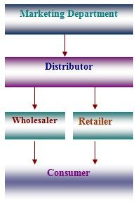 distribution dano