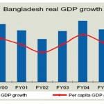 Economic Growth and External Sector Behavior