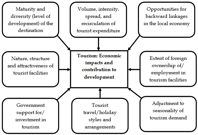 economic impacts of tourism