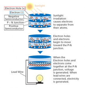 electricity generation from solar cell