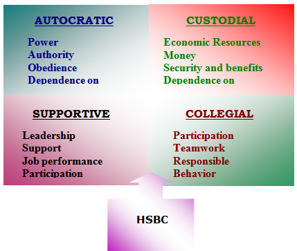hsbc swot analysis essays