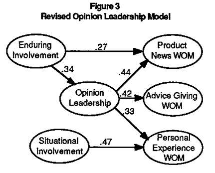 leadership model