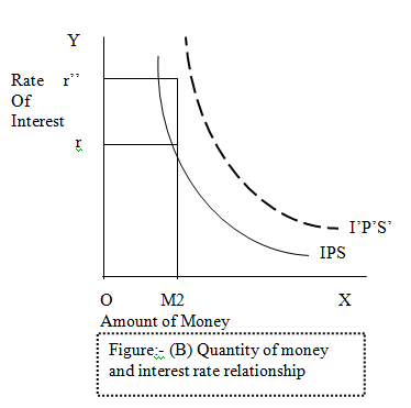 money and interest