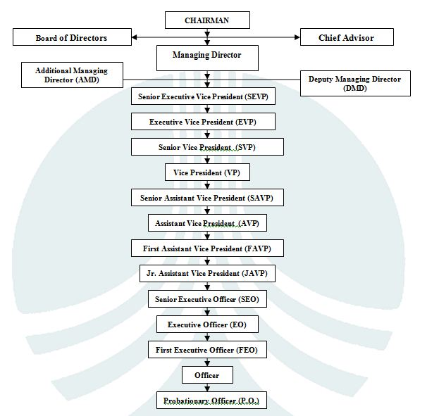 organisational structure of icici bank