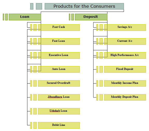 products-of-consumer