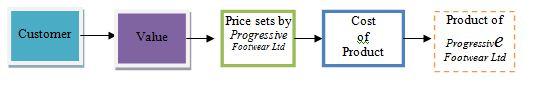 progressive footwear