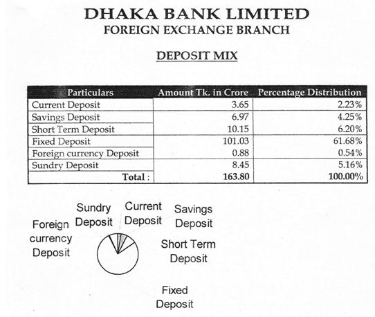 internship report on dhaka bank