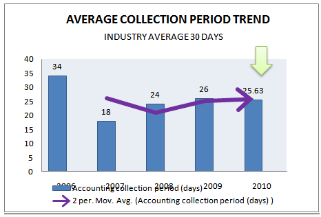 Accounting collection period