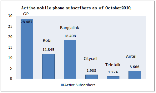 Active mobile phone subscribers as of October
