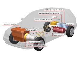 Business Plan on One Stop Automobile Solution