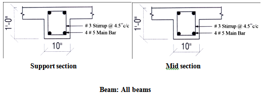 Beam  All beams