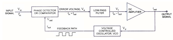 Block diagram of PLL