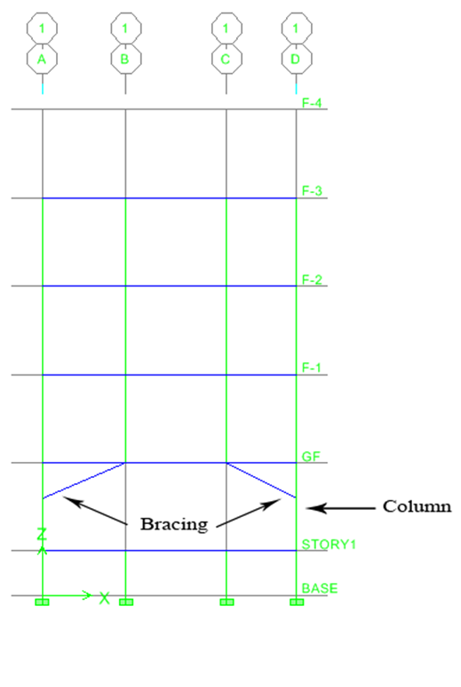 Bracing at point of termination of the columns