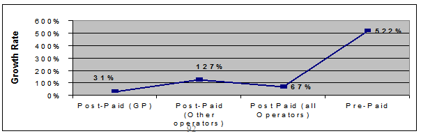 Comparison of Postpaid-Pre paid Growth rate in 2003