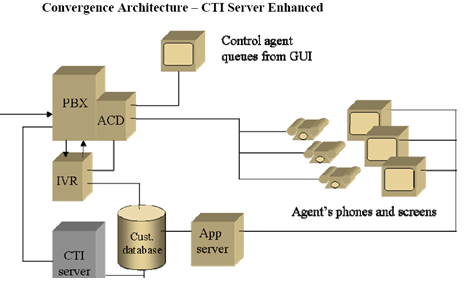 call centre technology framework and architecture   assignment pointconvergence architecture  diagram