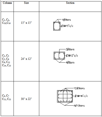 Cross section of the column elements for flat plate structure