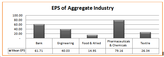 Cross sectional industry performance