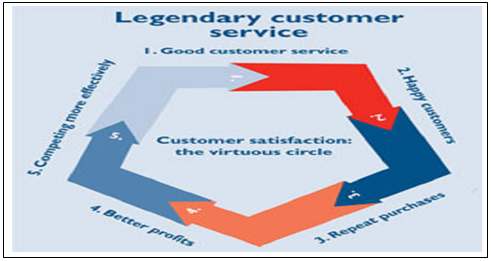 customer satisfaction of banglalink Customer satisfaction, a term frequently used in marketing, is a measure of how products and services supplied by a company meet or surpass customer expectation customer satisfaction is defined as the robi & banglalink sim 3 what is the reason behind of your choice most of the.