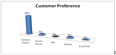 service quality and customers preference of What is the definition of consumer preference a: quick answer consumer preference is a marketing term meaning a consumer likes one thing over another.
