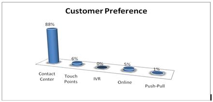Customer preference
