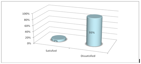 customer satisfaction of banglalink