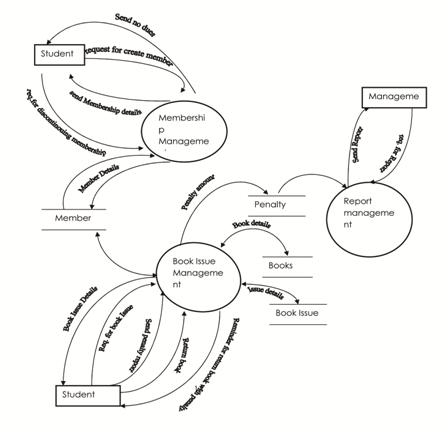 assignment international system arrangement