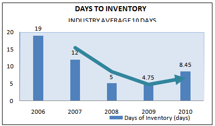 Days to inventory