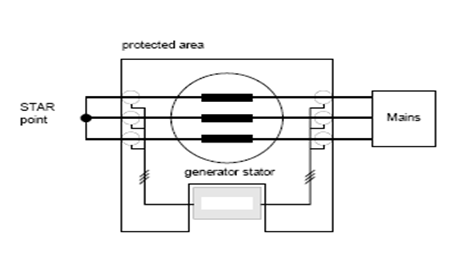 Generator Differential Protection System on earthing system