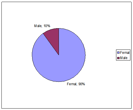 Distribution of respondents by sex