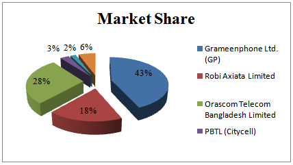 Distribution of the Market share of the mobile phone operators
